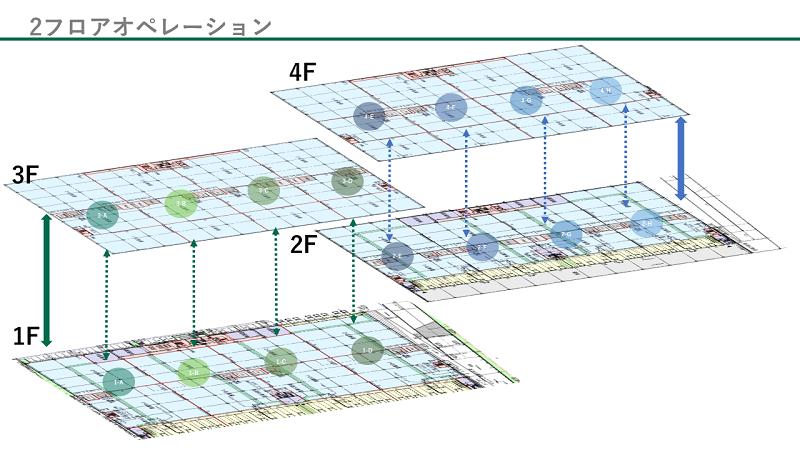 CBRE GI 白井 2floor operation